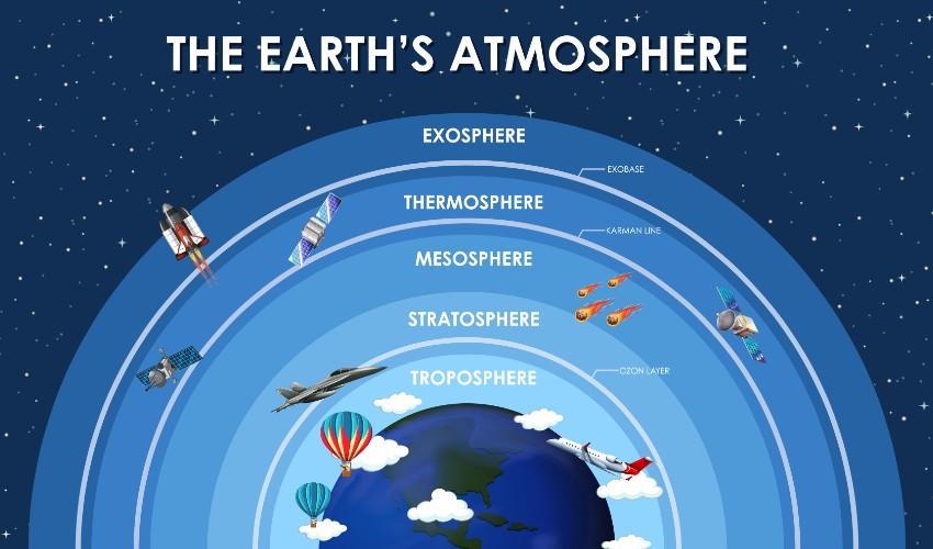 Las capas de la atmósfera: cuáles son y cuáles son sus características