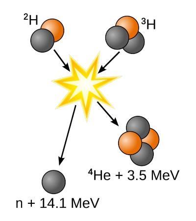 Diferencias entre fisión y fusión nuclear